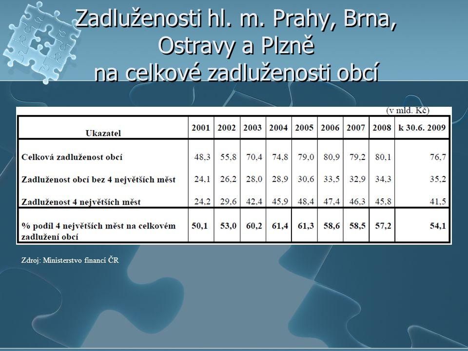 Zadluženosti hl. m. Prahy, Brna, Ostravy a Plzně na celkové zadluženosti obcí Zdroj: Ministerstvo financí ČR
