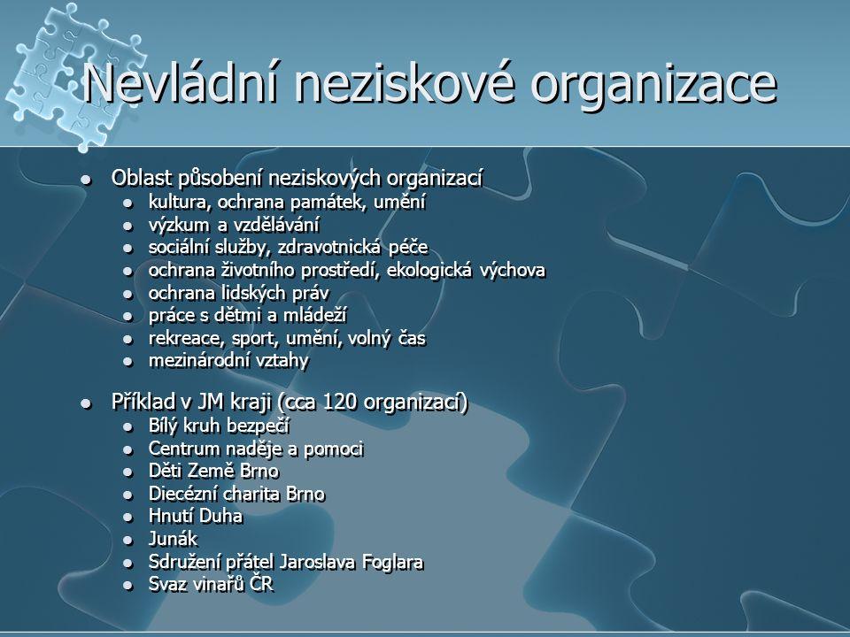 Nevládní neziskové organizace Oblast působení neziskových organizací kultura, ochrana památek, umění výzkum a vzdělávání sociální služby, zdravotnická