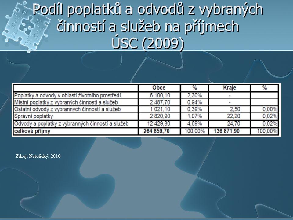 Podíl poplatků a odvodů z vybraných činností a služeb na příjmech ÚSC (2009) Zdroj: Netolický, 2010