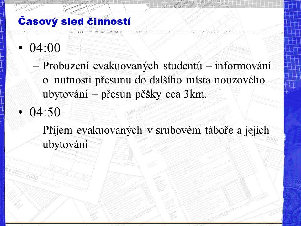 Časový sled činností 04:00 –Probuzení evakuovaných studentů – informování o nutnosti přesunu do dalšího místa nouzového ubytování – přesun pěšky cca 3