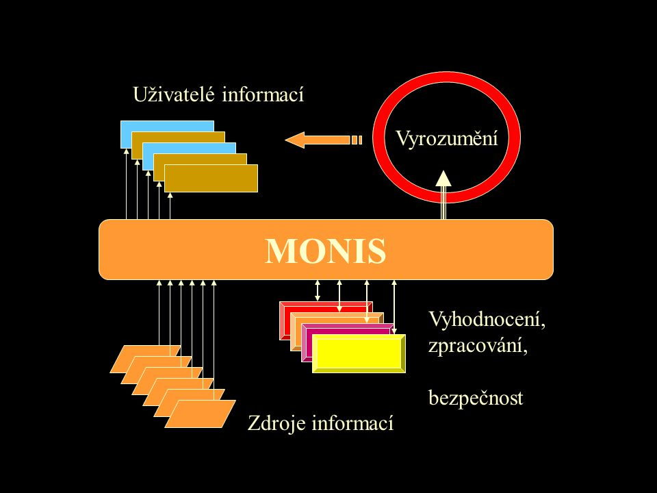 MONIS Zdroje informací Uživatelé informací Vyhodnocení, zpracování, bezpečnost Vyrozumění