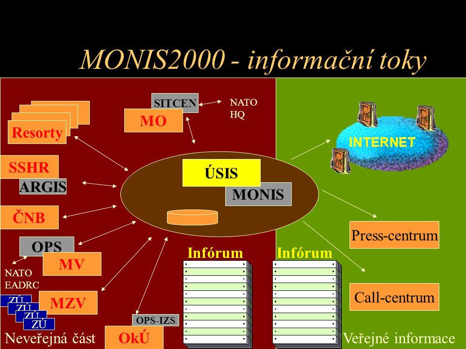 MONIS2000 - informační toky Press-centrum Call-centrum INTERNET Veřejné informaceNeveřejná část MONIS ÚSIS SITCEN MO NATO HQ Resorty MZV ČNB ARGIS SSH