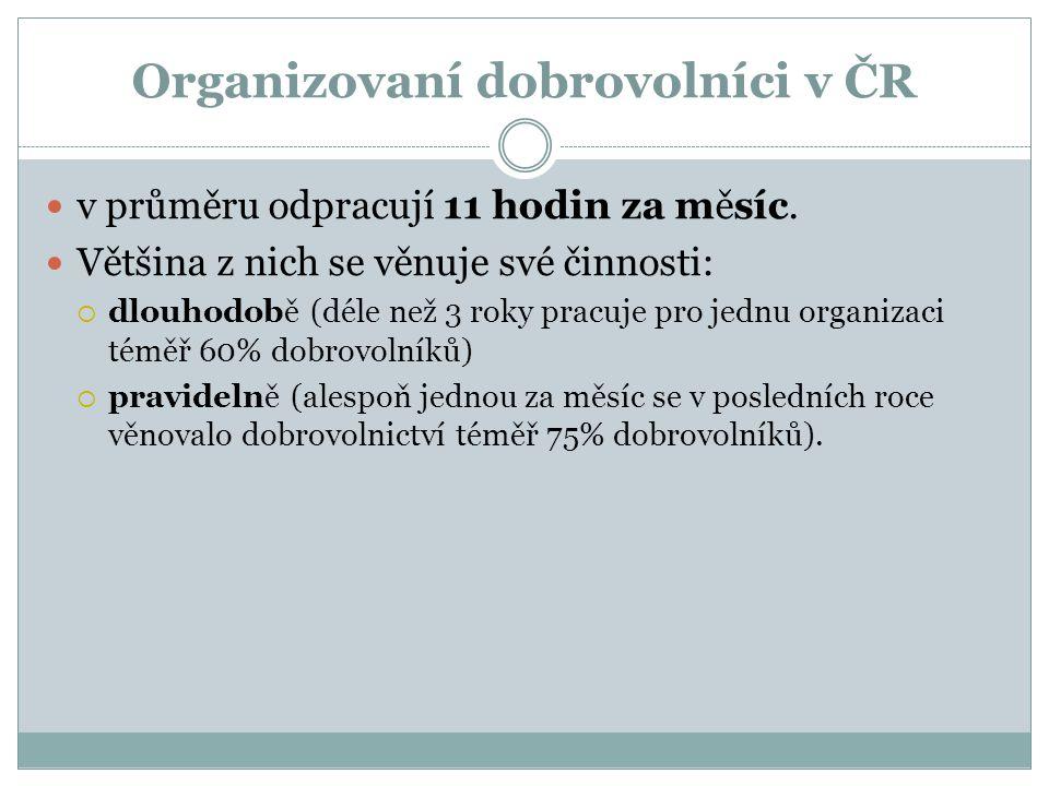 Organizovaní dobrovolníci v ČR v průměru odpracují 11 hodin za měsíc. Většina z nich se věnuje své činnosti:  dlouhodobě (déle než 3 roky pracuje pro