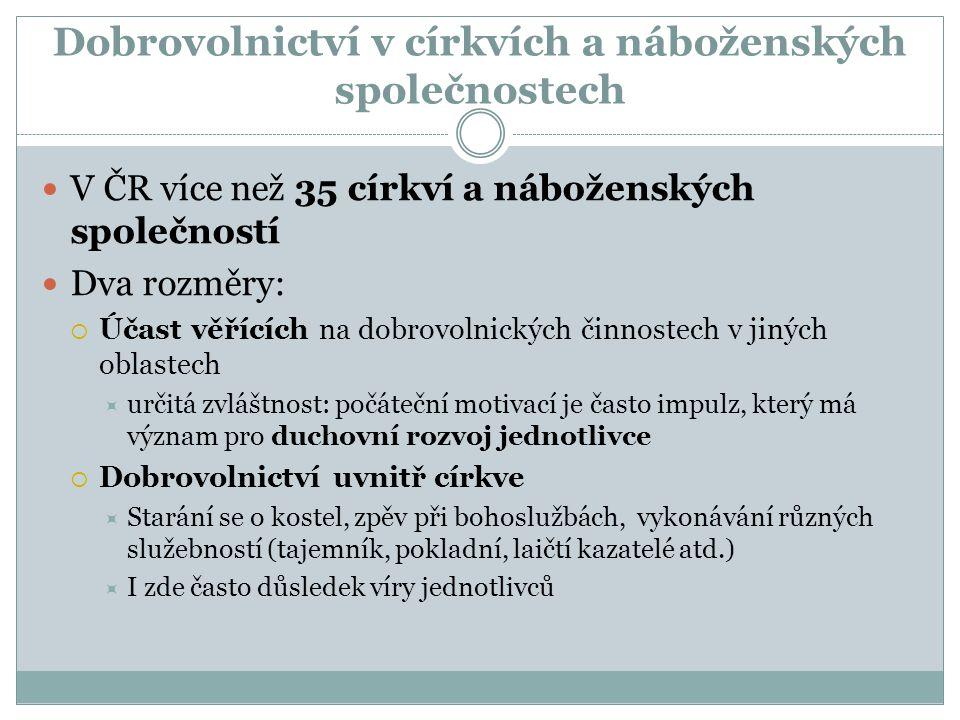 V ČR více než 35 církví a náboženských společností Dva rozměry:  Účast věřících na dobrovolnických činnostech v jiných oblastech  určitá zvláštnost: