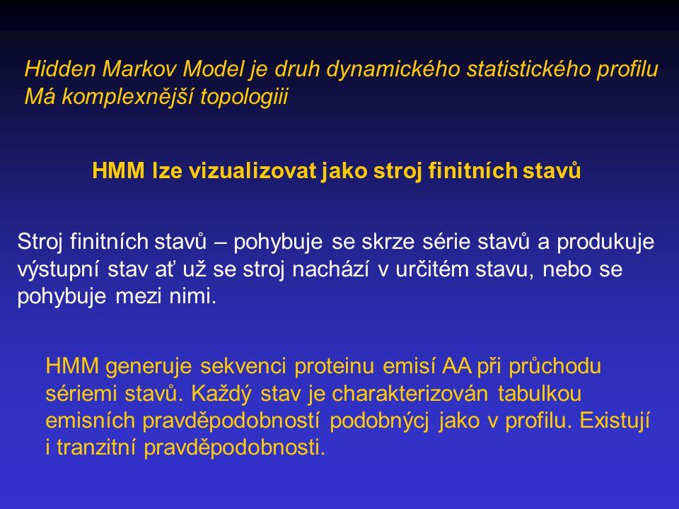Hidden Markov Model je druh dynamického statistického profilu Má komplexnější topologiii HMM lze vizualizovat jako stroj finitních stavů Stroj finitních stavů – pohybuje se skrze série stavů a produkuje výstupní stav ať už se stroj nachází v určitém stavu, nebo se pohybuje mezi nimi.