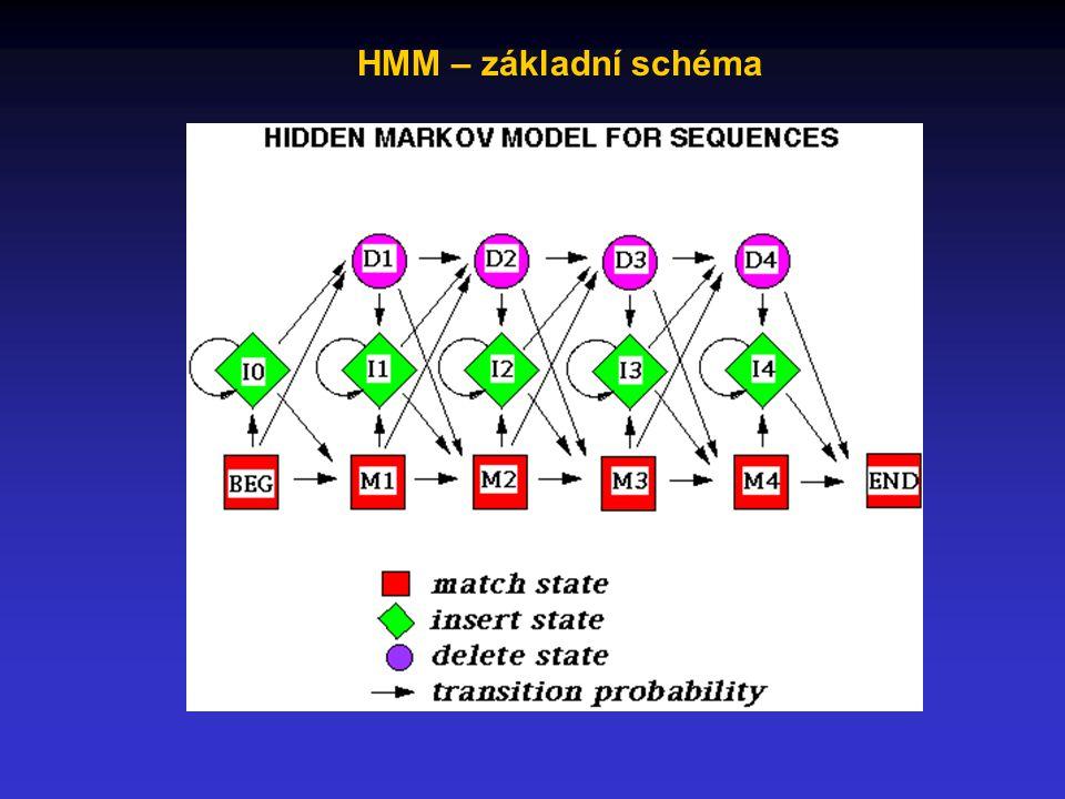 HMM – základní schéma