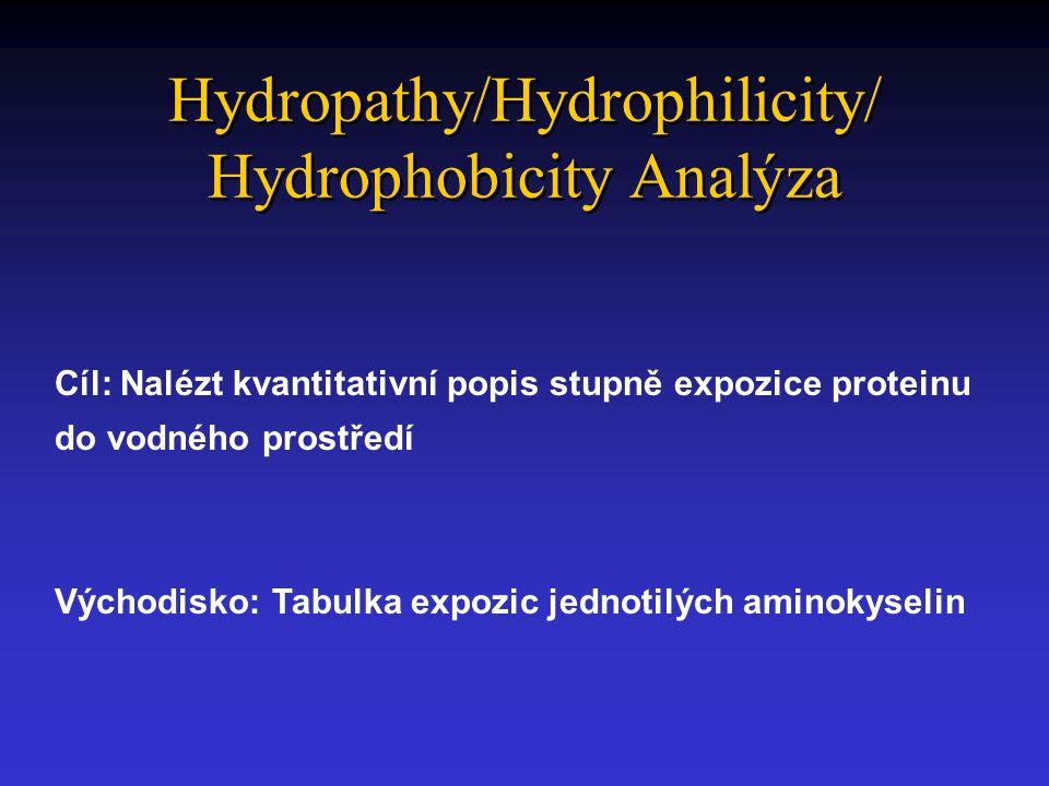Hydropathy/Hydrophilicity/ Hydrophobicity Analýza Cíl: Nalézt kvantitativní popis stupně expozice proteinu do vodného prostředí Východisko: Tabulka expozic jednotilých aminokyselin