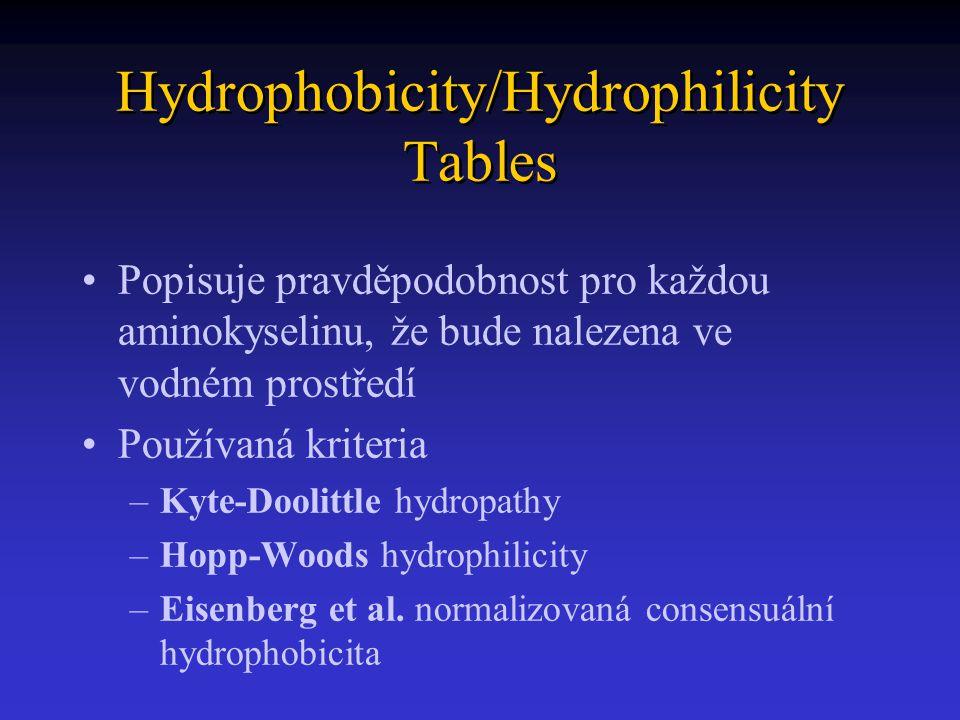 Hydrophobicity/Hydrophilicity Tables Popisuje pravděpodobnost pro každou aminokyselinu, že bude nalezena ve vodném prostředí Používaná kriteria –Kyte-Doolittle hydropathy –Hopp-Woods hydrophilicity –Eisenberg et al.