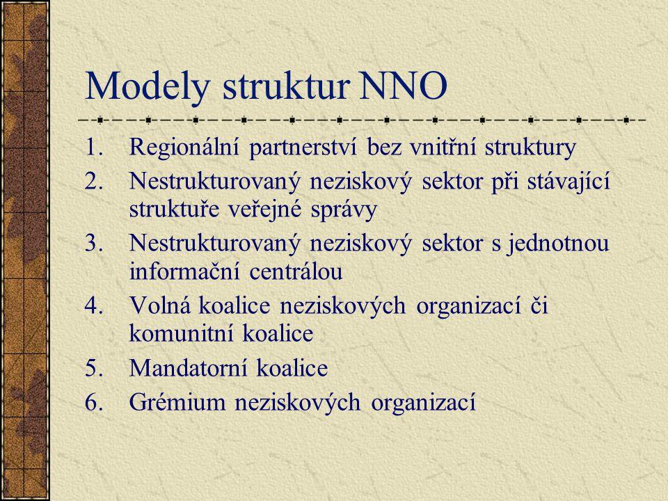 Modely struktur NNO 1.Regionální partnerství bez vnitřní struktury 2.Nestrukturovaný neziskový sektor při stávající struktuře veřejné správy 3.Nestrukturovaný neziskový sektor s jednotnou informační centrálou 4.Volná koalice neziskových organizací či komunitní koalice 5.Mandatorní koalice 6.Grémium neziskových organizací