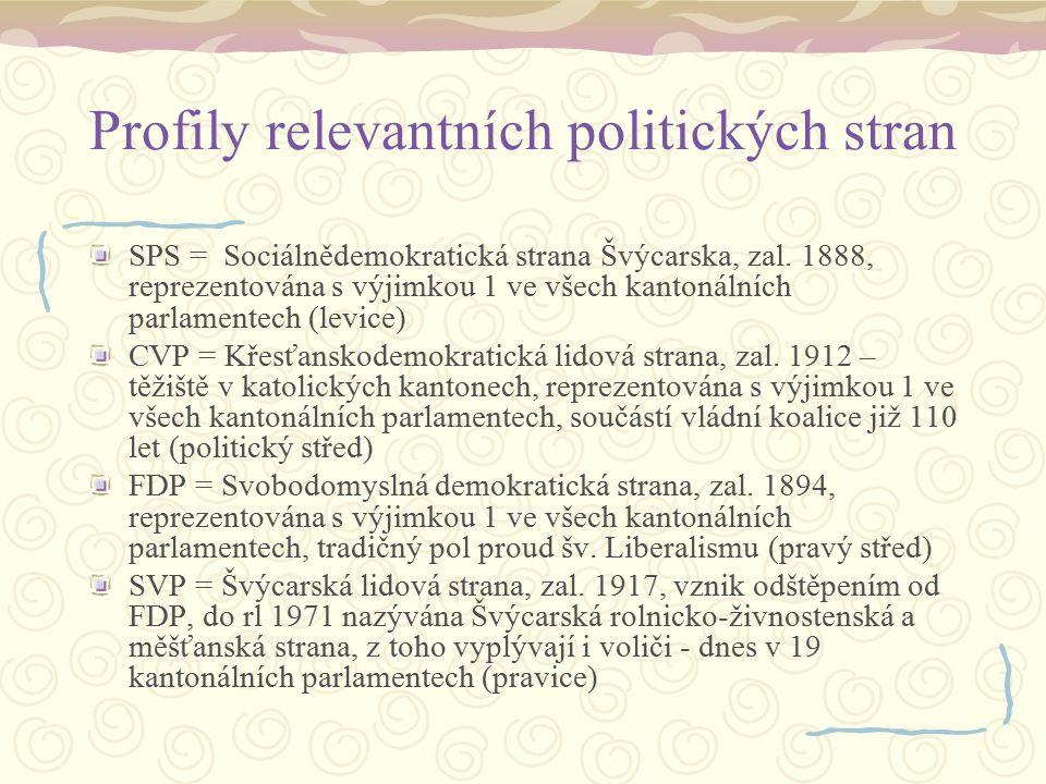 Profily relevantních politických stran SPS = Sociálnědemokratická strana Švýcarska, zal. 1888, reprezentována s výjimkou 1 ve všech kantonálních parla