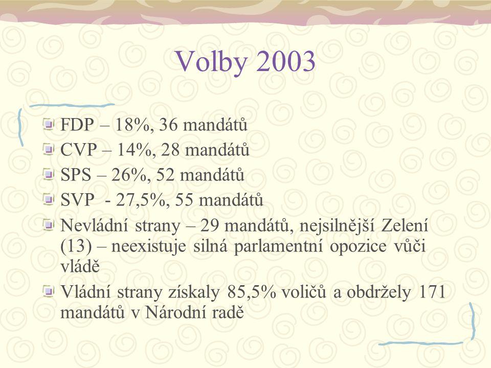 Volby 2007 FDP – 15,5%, 31 mandátů CVP – 15,5%, 31 mandátů SPS – 21,5%, 43 mandátů SVP - 31%, 62 mandátů Nevládní strany – 33 mandátů, nejsilnější Zelení (20) Vládní strany získaly 83,5% voličů a obdržely 167 mandátů v Národní radě Také uvést témata voleb – imigrace apod.