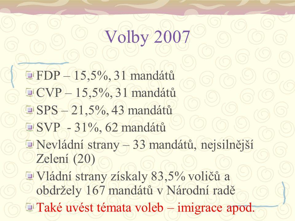 Volby 2007 FDP – 15,5%, 31 mandátů CVP – 15,5%, 31 mandátů SPS – 21,5%, 43 mandátů SVP - 31%, 62 mandátů Nevládní strany – 33 mandátů, nejsilnější Zel