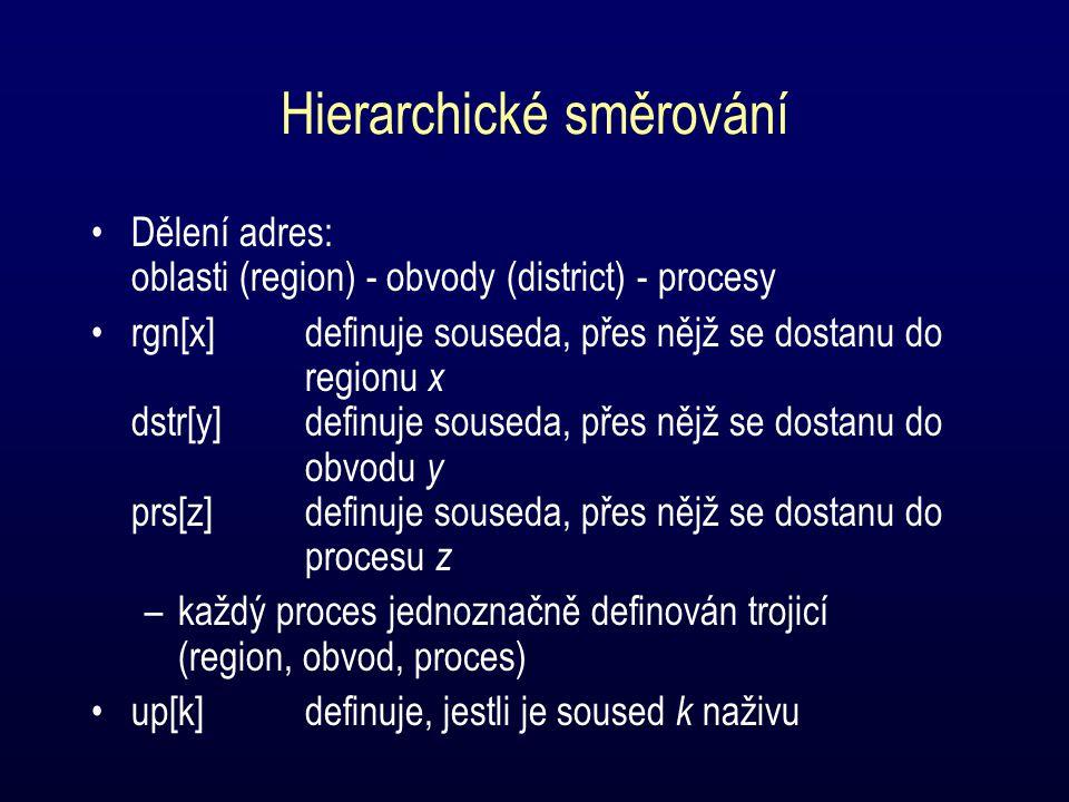 Hierarchické směrování Dělení adres: oblasti (region) - obvody (district) - procesy rgn[x]definuje souseda, přes nějž se dostanu do regionu x dstr[y]definuje souseda, přes nějž se dostanu do obvodu y prs[z]definuje souseda, přes nějž se dostanu do procesu z –každý proces jednoznačně definován trojicí (region, obvod, proces) up[k]definuje, jestli je soused k naživu
