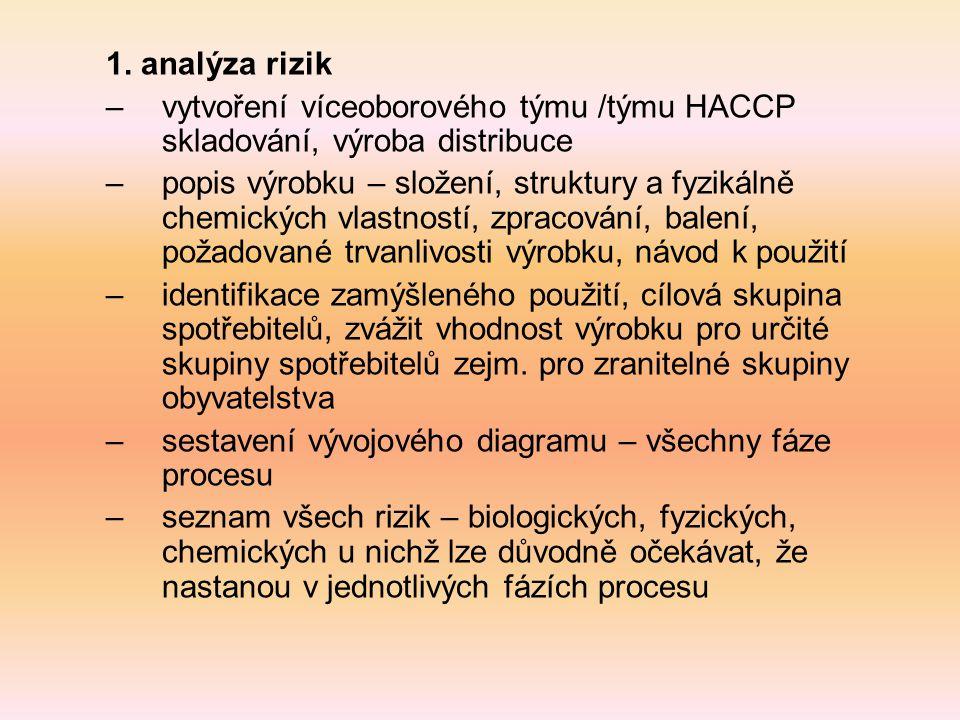 1. analýza rizik –vytvoření víceoborového týmu /týmu HACCP skladování, výroba distribuce –popis výrobku – složení, struktury a fyzikálně chemických vl
