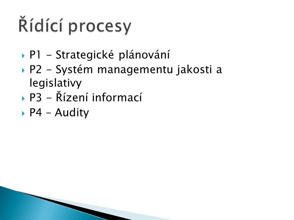  P1 - Strategické plánování  P2 - Systém managementu jakosti a legislativy  P3 - Řízení informací  P4 – Audity