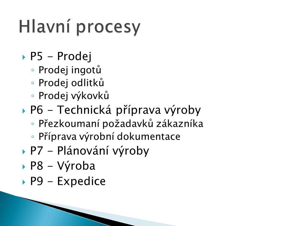  P5 - Prodej ◦ Prodej ingotů ◦ Prodej odlitků ◦ Prodej výkovků  P6 - Technická příprava výroby ◦ Přezkoumaní požadavků zákazníka ◦ Příprava výrobní dokumentace  P7 - Plánování výroby  P8 - Výroba  P9 - Expedice