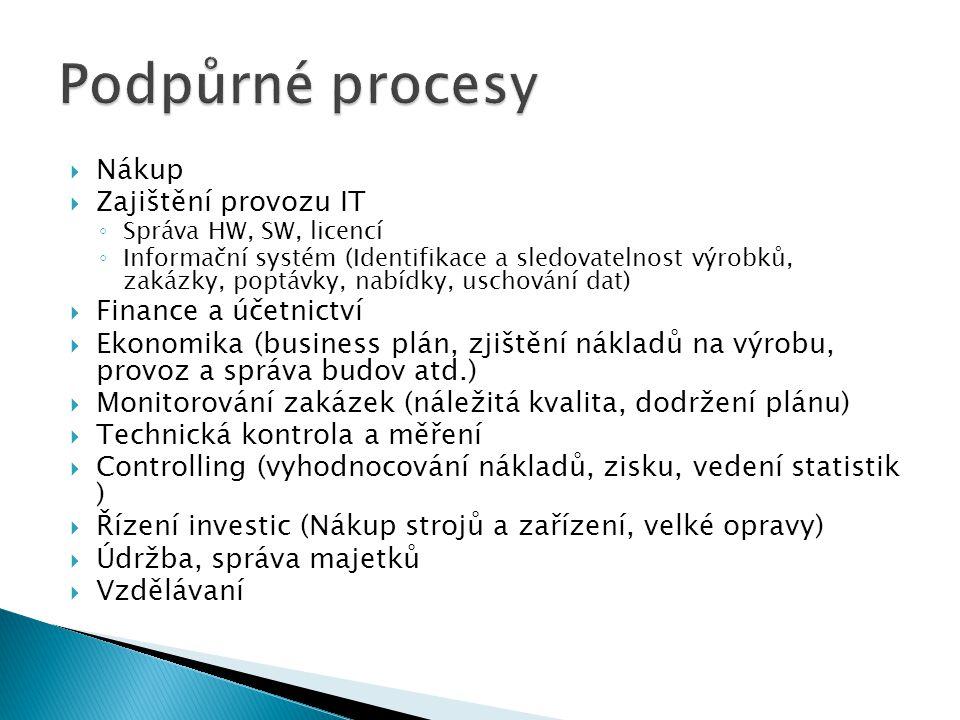  Nákup  Zajištění provozu IT ◦ Správa HW, SW, licencí ◦ Informační systém (Identifikace a sledovatelnost výrobků, zakázky, poptávky, nabídky, uschování dat)  Finance a účetnictví  Ekonomika (business plán, zjištění nákladů na výrobu, provoz a správa budov atd.)  Monitorování zakázek (náležitá kvalita, dodržení plánu)  Technická kontrola a měření  Controlling (vyhodnocování nákladů, zisku, vedení statistik )  Řízení investic (Nákup strojů a zařízení, velké opravy)  Údržba, správa majetků  Vzdělávaní