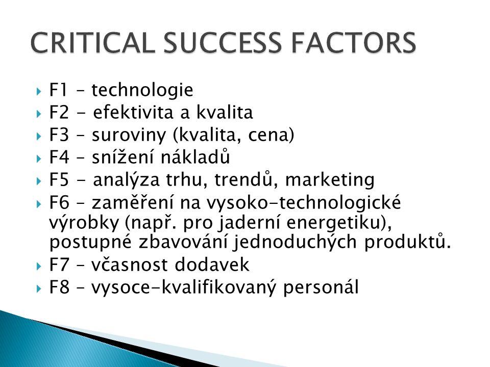  F1 – technologie  F2 - efektivita a kvalita  F3 – suroviny (kvalita, cena)  F4 – snížení nákladů  F5 - analýza trhu, trendů, marketing  F6 – zaměření na vysoko-technologické výrobky (např.