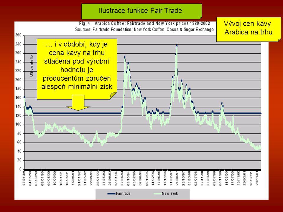 Ilustrace funkce Fair Trade Vývoj cen kávy Arabica na trhu … i v období, kdy je cena kávy na trhu stlačena pod výrobní hodnotu je producentům zaručen alespoň minimální zisk