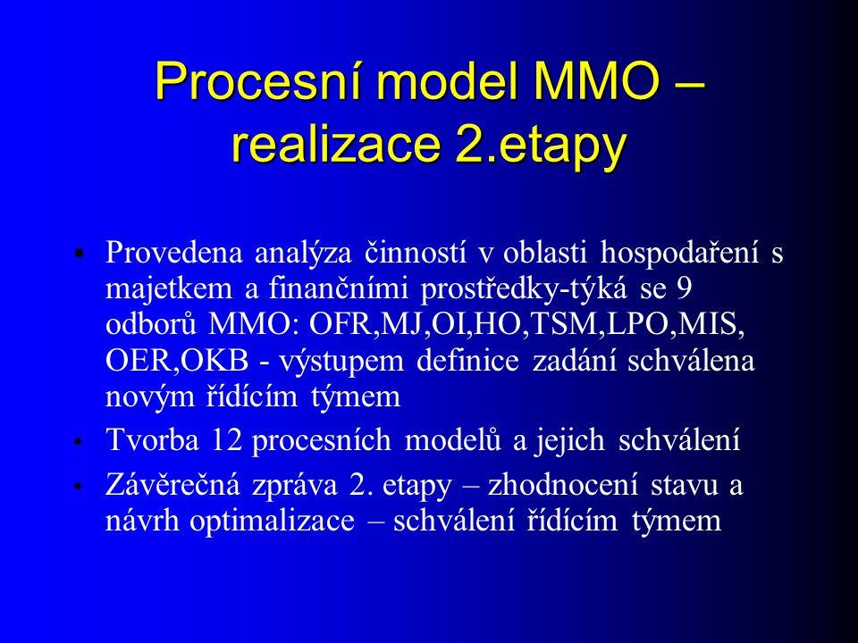 Procesní model MMO – realizace 2.etapy  Provedena analýza činností v oblasti hospodaření s majetkem a finančními prostředky-týká se 9 odborů MMO: OFR,MJ,OI,HO,TSM,LPO,MIS, OER,OKB - výstupem definice zadání schválena novým řídícím týmem Tvorba 12 procesních modelů a jejich schválení Závěrečná zpráva 2.
