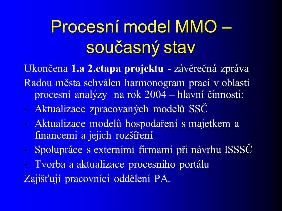 Procesní model MMO – současný stav Ukončena 1.a 2.etapa projektu - závěrečná zpráva Radou města schválen harmonogram prací v oblasti procesní analýzy na rok 2004 – hlavní činnosti: Aktualizace zpracovaných modelů SSČ Aktualizace modelů hospodaření s majetkem a financemi a jejich rozšíření Spolupráce s externími firmami při návrhu ISSSČ Tvorba a aktualizace procesního portálu Zajišťují pracovníci oddělení PA.