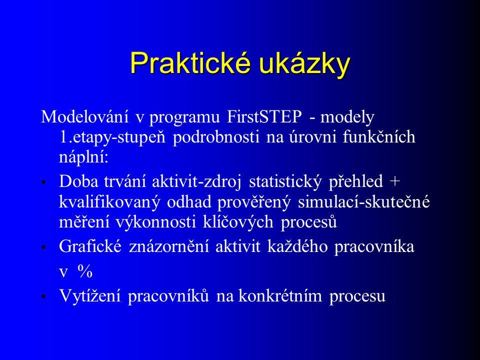 Praktické ukázky Modelování v programu FirstSTEP - modely 1.etapy-stupeň podrobnosti na úrovni funkčních náplní: Doba trvání aktivit-zdroj statistický přehled + kvalifikovaný odhad prověřený simulací-skutečné měření výkonnosti klíčových procesů Grafické znázornění aktivit každého pracovníka v % Vytížení pracovníků na konkrétním procesu