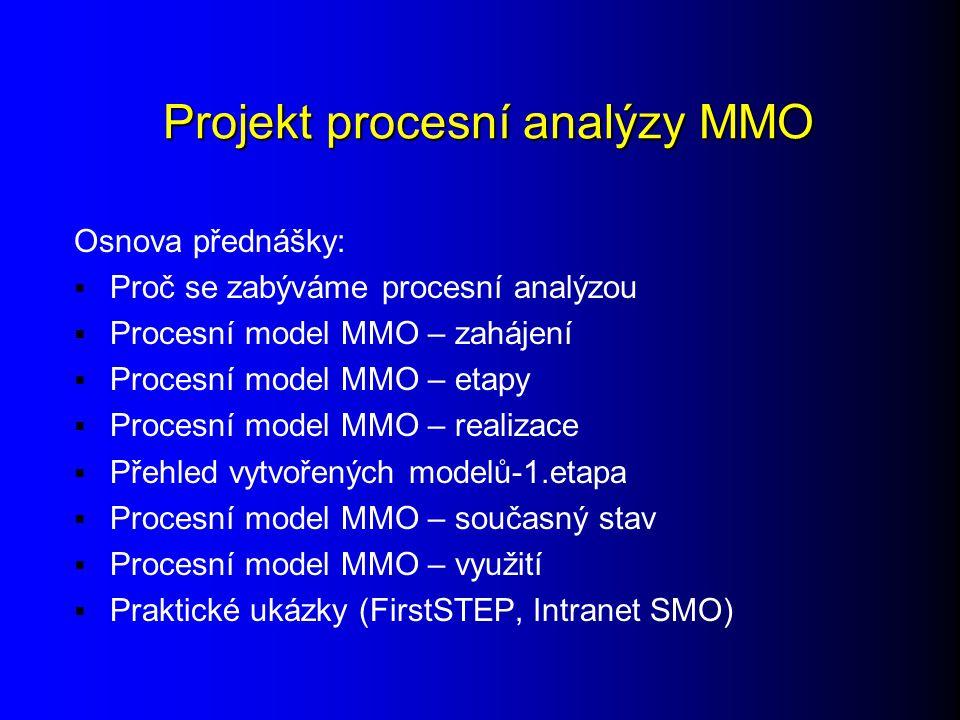 Projekt procesní analýzy MMO Osnova přednášky:  Proč se zabýváme procesní analýzou  Procesní model MMO – zahájení  Procesní model MMO – etapy  Procesní model MMO – realizace  Přehled vytvořených modelů-1.etapa  Procesní model MMO – současný stav  Procesní model MMO – využití  Praktické ukázky (FirstSTEP, Intranet SMO)