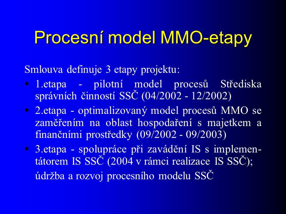 Procesní model MMO-etapy Smlouva definuje 3 etapy projektu:  1.etapa - pilotní model procesů Střediska správních činností SSČ (04/2002 - 12/2002)  2.etapa - optimalizovaný model procesů MMO se zaměřením na oblast hospodaření s majetkem a finančními prostředky (09/2002 - 09/2003)  3.etapa - spolupráce při zavádění IS s implemen- tátorem IS SSČ (2004 v rámci realizace IS SSČ); údržba a rozvoj procesního modelu SSČ