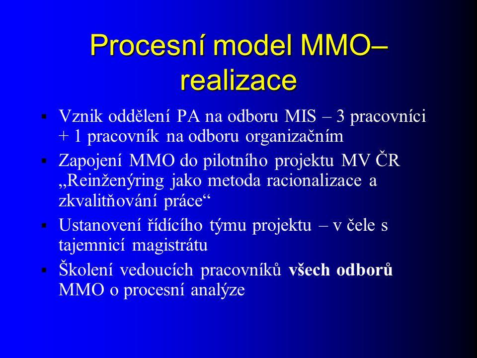 Procesní model MMO - využití  Využití výsledků 1.