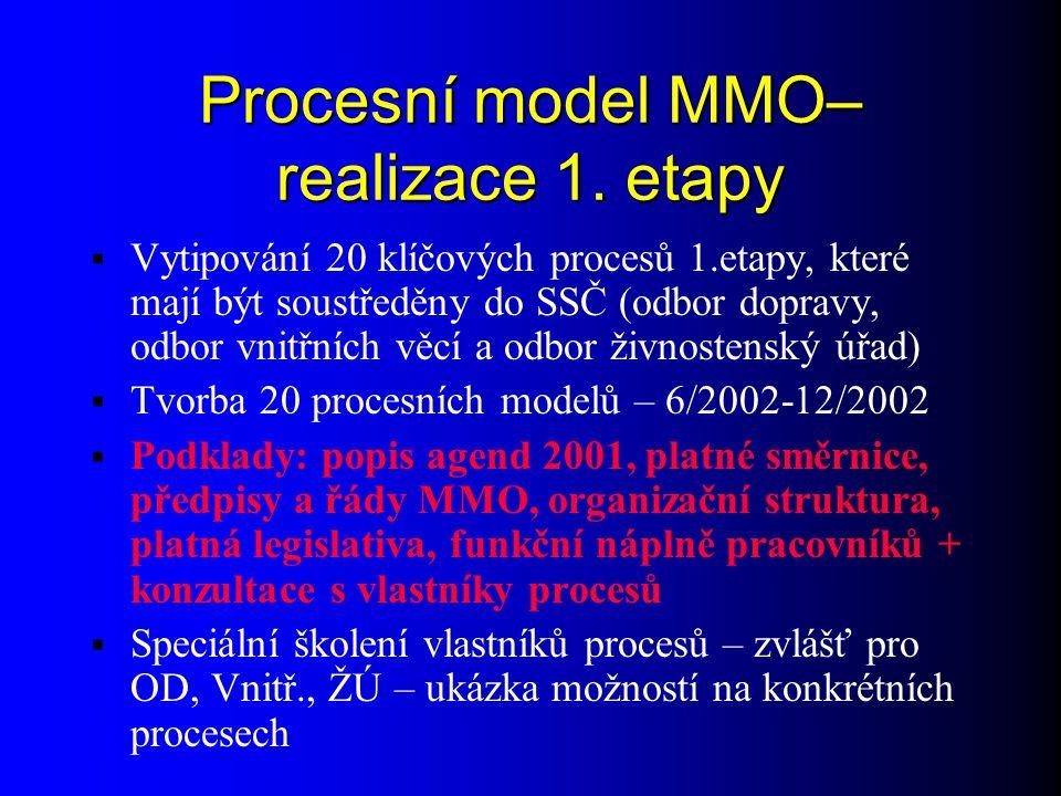 Procesní model MMO - využití  Využití výsledků 2.etapy projektu:  Jednotný popis činností zaměřených na hospodaření s majetkem a finančními prostředky, mapuje současný stav směrnic, příkazů – zamyšlení vlastníků – možnost simulace změn  Doporučení zhotovitele – optimalizovaný model procesů MMO se zaměřením na oblast hospodaření s majetkem a finančními prostředky