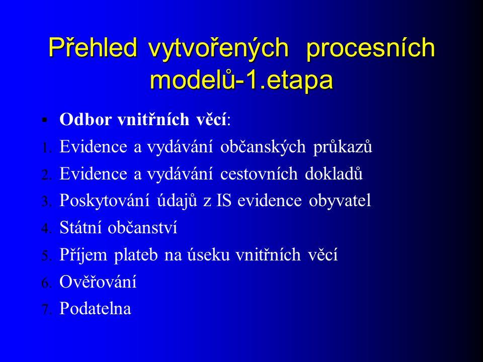 Přehled vytvořených procesních modelů-1.etapa  Odbor vnitřních věcí: 1.