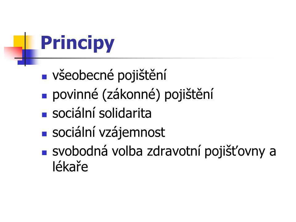 Principy všeobecné pojištění povinné (zákonné) pojištění sociální solidarita sociální vzájemnost svobodná volba zdravotní pojišťovny a lékaře