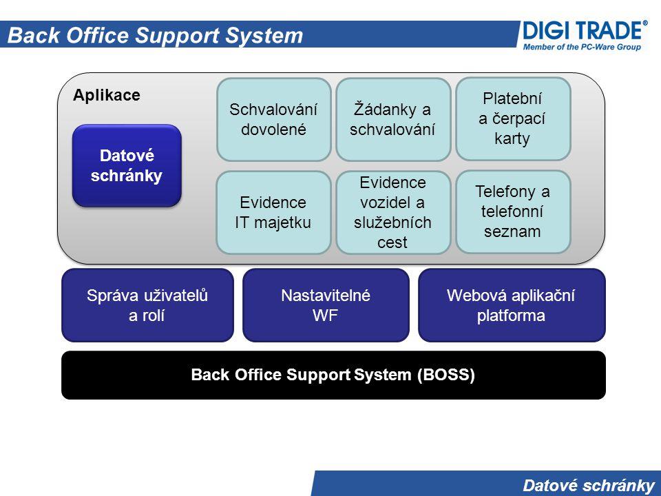Datové schránky Back Office Support System Back Office Support System (BOSS) Správa uživatelů a rolí Webová aplikační platforma Nastavitelné WF Aplika