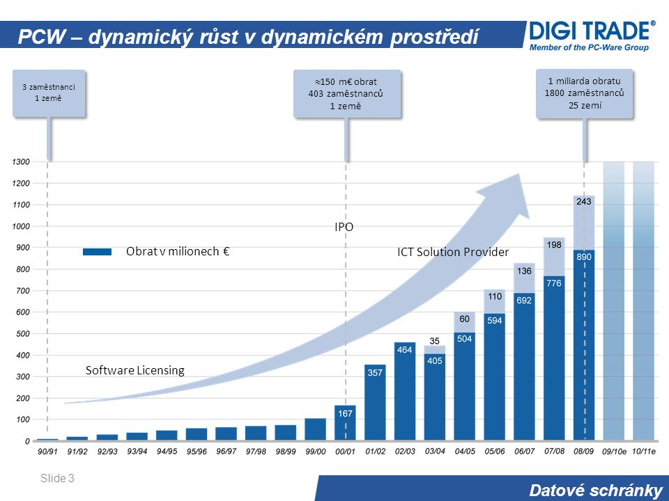 Datové schránky Slide 3 PCW – dynamický růst v dynamickém prostředí 3 zaměstnanci 1 země  150 m€ obrat 403 zaměstnanců 1 země 1 miliarda obratu 1800 zaměstnanců 25 zemí Obrat v milionech € ICT Solution Provider IPO Software Licensing