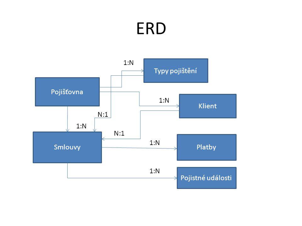 ERD Pojišťovna Typy pojištění 1:N Smlouvy 1:N Platby 1:N Pojistné události 1:N Klient 1:N N:1