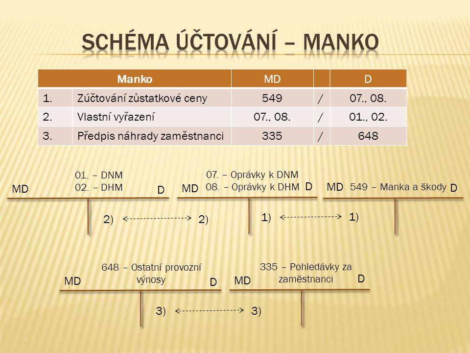 ŠkodaMDD 1.Zúčtování zůstatkové ceny582/07., 08.2.Vlastní vyřazení07., 08./01., 02.