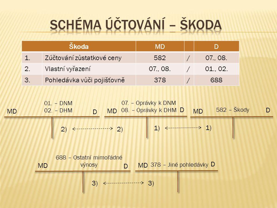 ŠkodaMDD 1.Zúčtování zůstatkové ceny582/07., 08. 2.Vlastní vyřazení07., 08./01., 02.