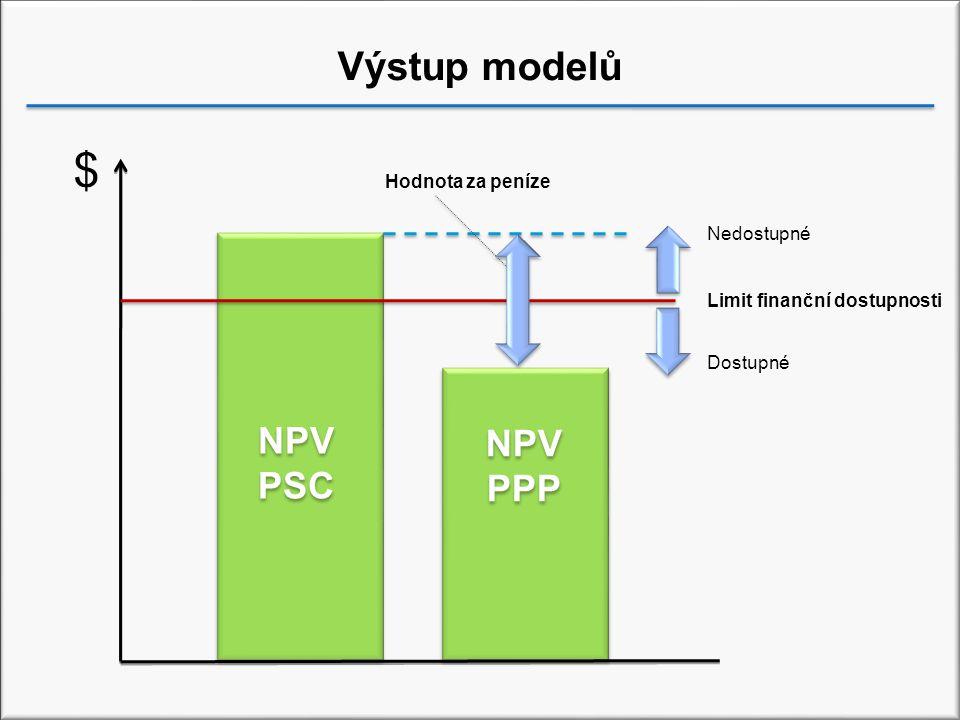 Výstup modelů NPV PSC NPV PPP Nedostupné Limit finanční dostupnosti Dostupné Hodnota za peníze