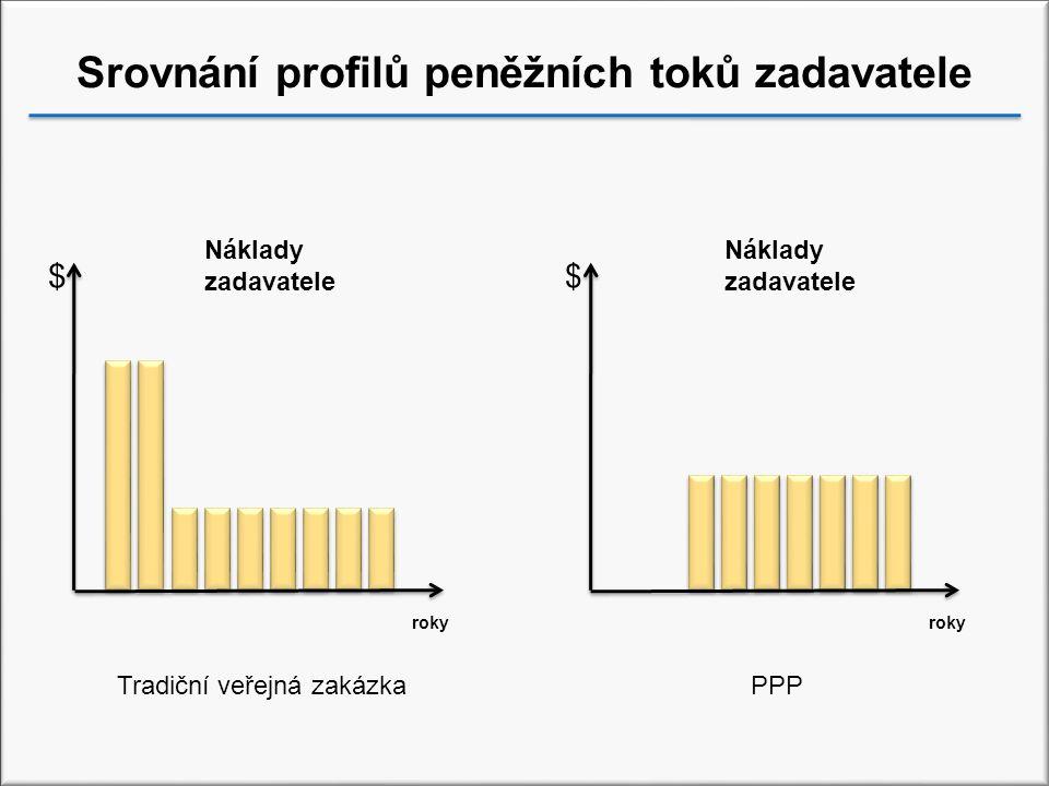 Srovnání profilů peněžních toků zadavatele roky PPP Náklady zadavatele Tradiční veřejná zakázka Náklady zadavatele