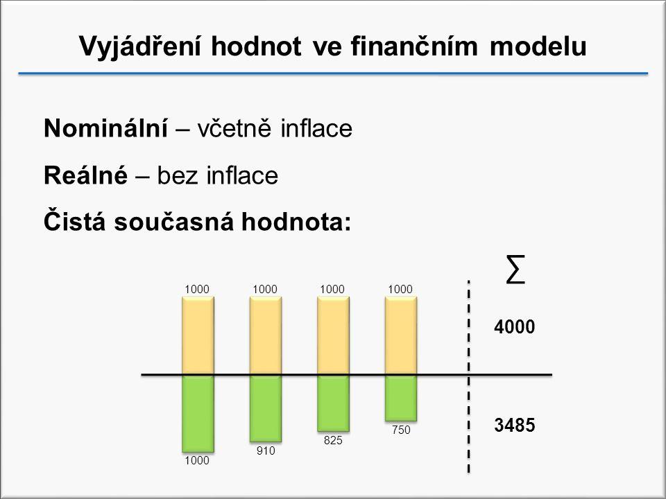 Vyjádření hodnot ve finančním modelu 1000 Nominální – včetně inflace Reálné – bez inflace Čistá současná hodnota: 1000 750 825 910 4000 3485