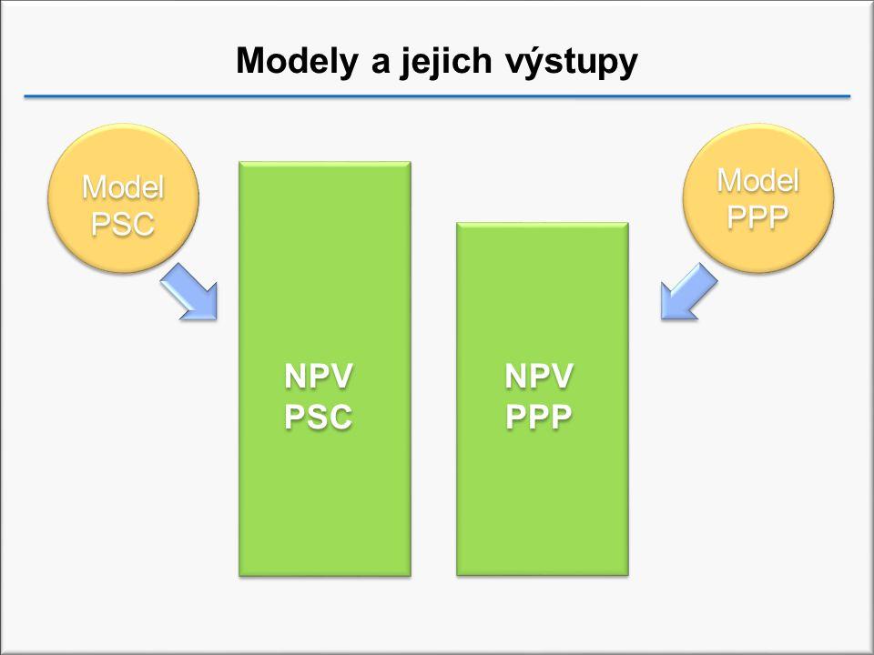 Modely a jejich výstupy Model PSC Model PSC Model PPP Model PPP NPV PSC NPV PPP