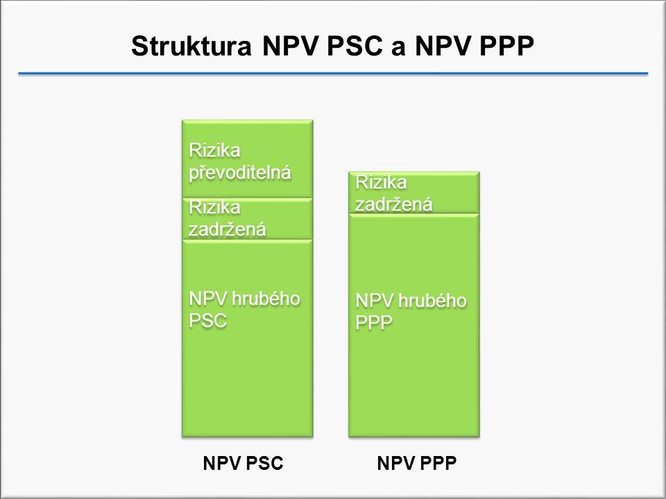 Struktura NPV PSC a NPV PPP NPV hrubého PSC NPV hrubého PPP Rizika zadržená Rizika převoditelná Rizika zadržená NPV PSCNPV PPP