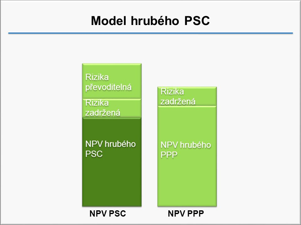 Model hrubého PSC NPV hrubého PSC NPV hrubého PPP Rizika zadržená Rizika převoditelná Rizika zadržená NPV PSCNPV PPP