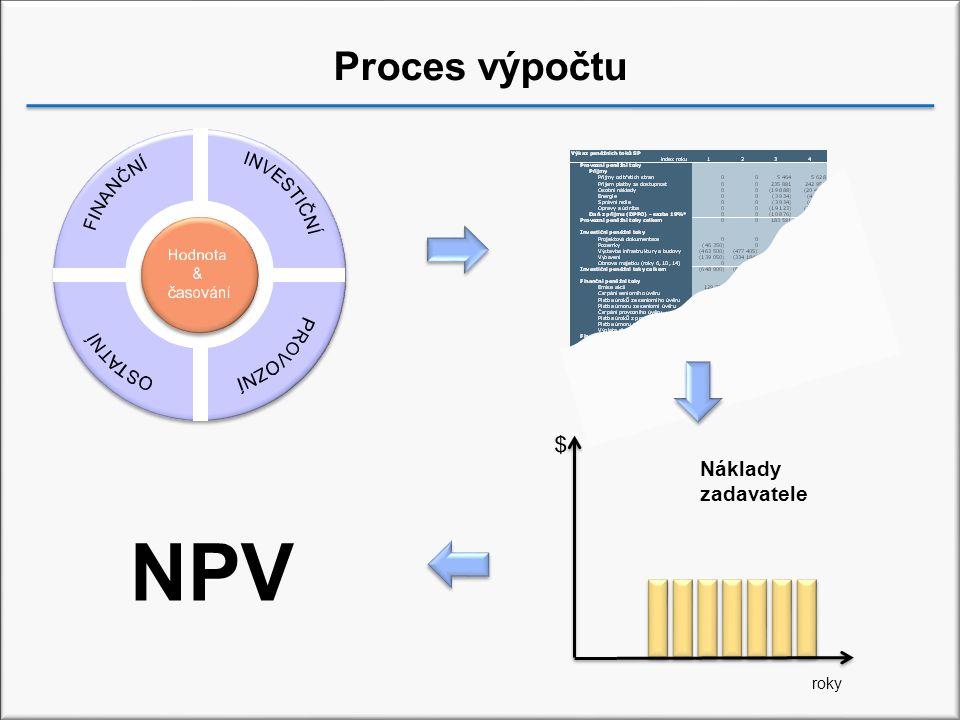 Proces výpočtu Text NPV roky Náklady zadavatele