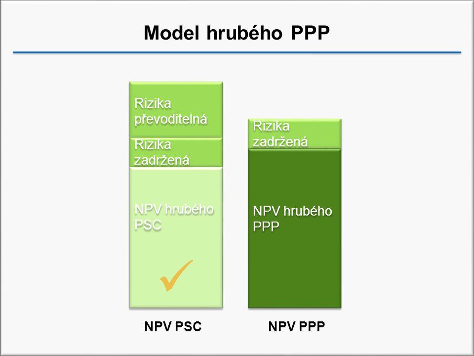 Model hrubého PPP NPV hrubého PPP Rizika zadržená Rizika převoditelná Rizika zadržená NPV hrubého PSC NPV PSCNPV PPP
