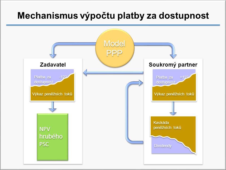 Platba za +123 dostupnost Platba za +123 dostupnost Výkaz peněžních toků Mechanismus výpočtu platby za dostupnost ZadavatelSoukromý partner Platba za -123 dostupnost Platba za -123 dostupnost Výkaz peněžních toků Dividendy Kaskáda peněžních toků NPV hrubého PSC Model PPP Model PPP