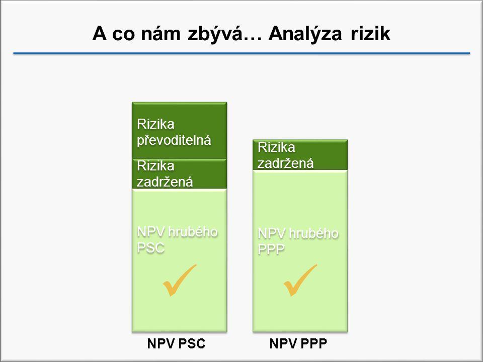 A co nám zbývá… Analýza rizik NPV hrubého PSC NPV hrubého PPP Rizika zadržená Rizika převoditelná Rizika zadržená NPV PSCNPV PPP