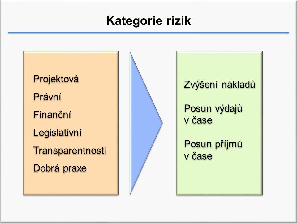 Kategorie rizik Projektová Právní Finanční Legislativní Transparentnosti Dobrá praxe Projektová Právní Finanční Legislativní Transparentnosti Dobrá praxe Zvýšení nákladů Posun výdajů v čase Posun příjmů v čase Zvýšení nákladů Posun výdajů v čase Posun příjmů v čase
