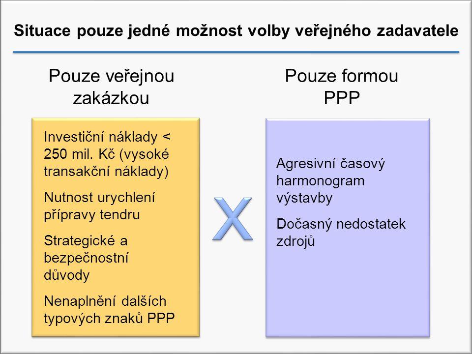 Situace pouze jedné možnost volby veřejného zadavatele Investiční náklady < 250 mil.