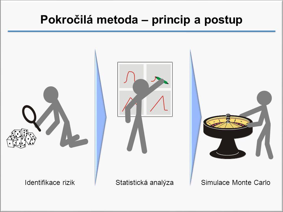 Pokročilá metoda – princip a postup Identifikace rizikStatistická analýzaSimulace Monte Carlo
